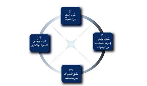 Rawa methodolog