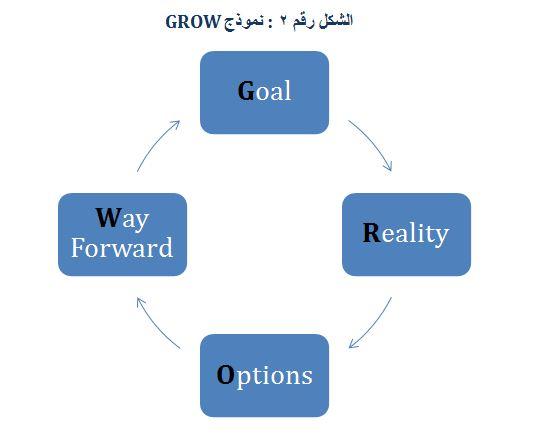 GROW rawa